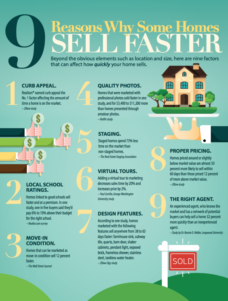 Sell Faster | Sonja Pound | Naples Florida